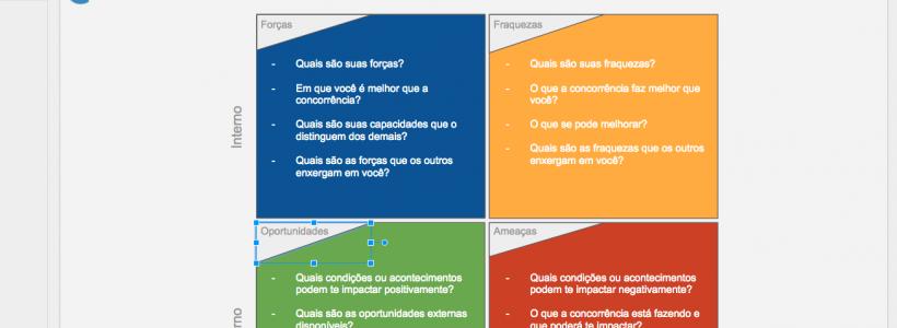 Veja um exemplo (modelo) de análise SWOT
