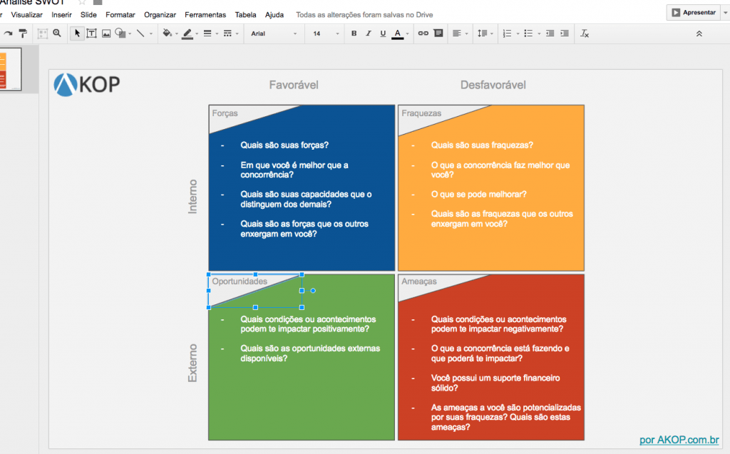 Modelo básico para análise SWOT